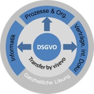 DSGVO Transfer by visevo